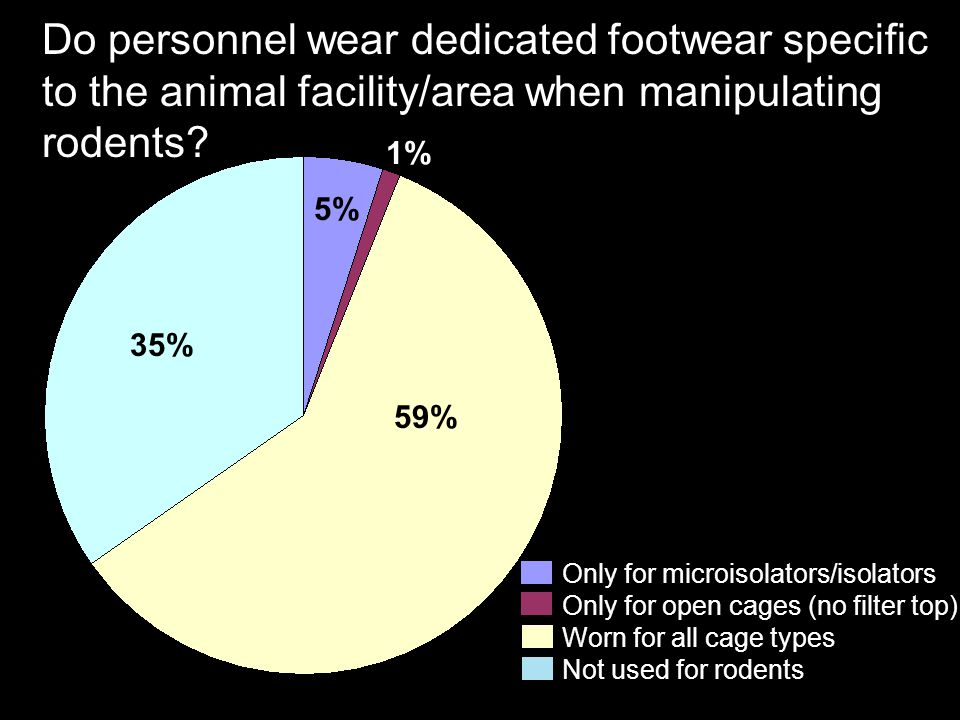 Do personnel wear dedicated footwear specific to the animal facility/area when manipulating rodents