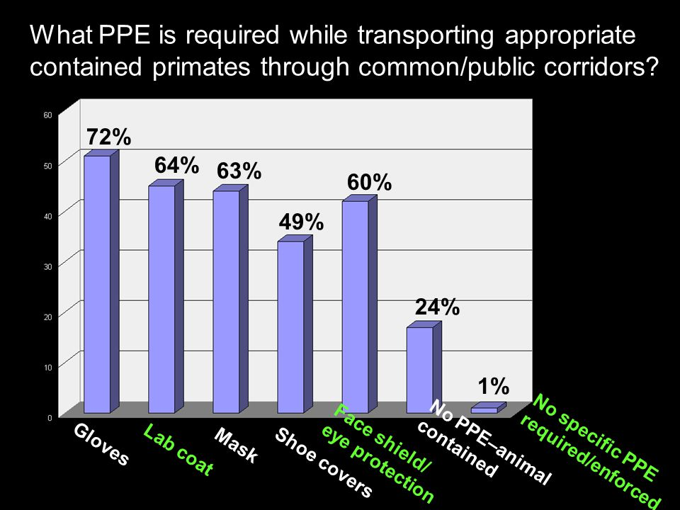 What PPE is required while transporting appropriate contained primates through common/public corridors