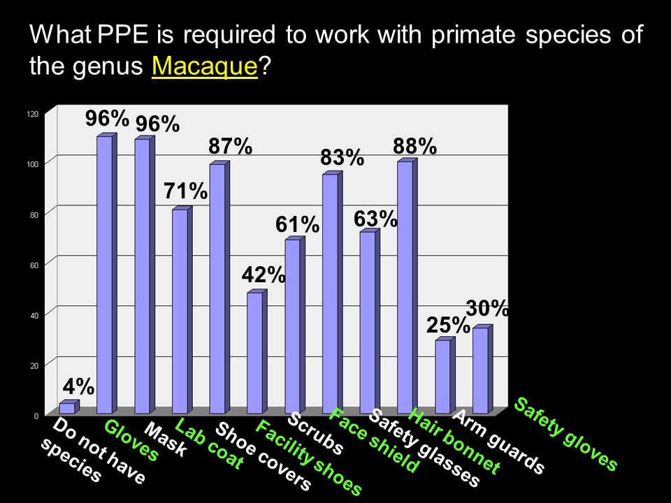 What PPE is required to work with primate species of the genus Macaque