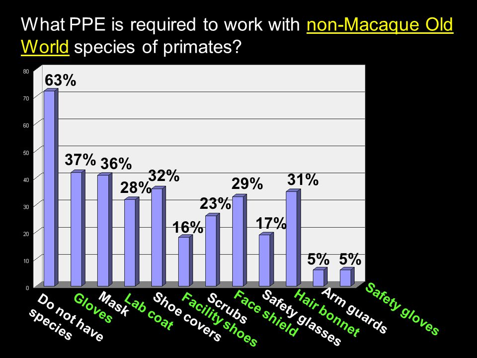 What PPE is required to work with non-Macaque Old World species of primates