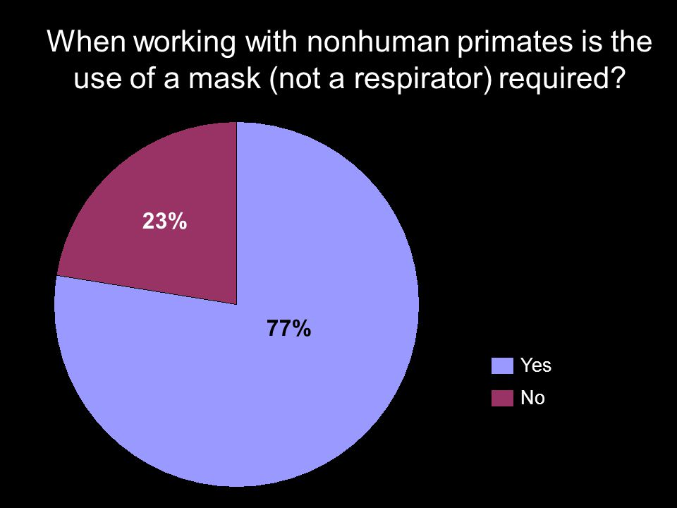 When working with nonhuman primates is the use of a mask (not a respirator) required