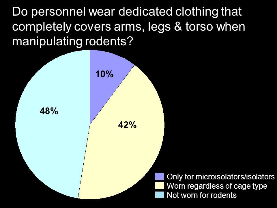 Do personnel wear dedicated clothing that completely covers arms, legs & torso when manipulating rodents