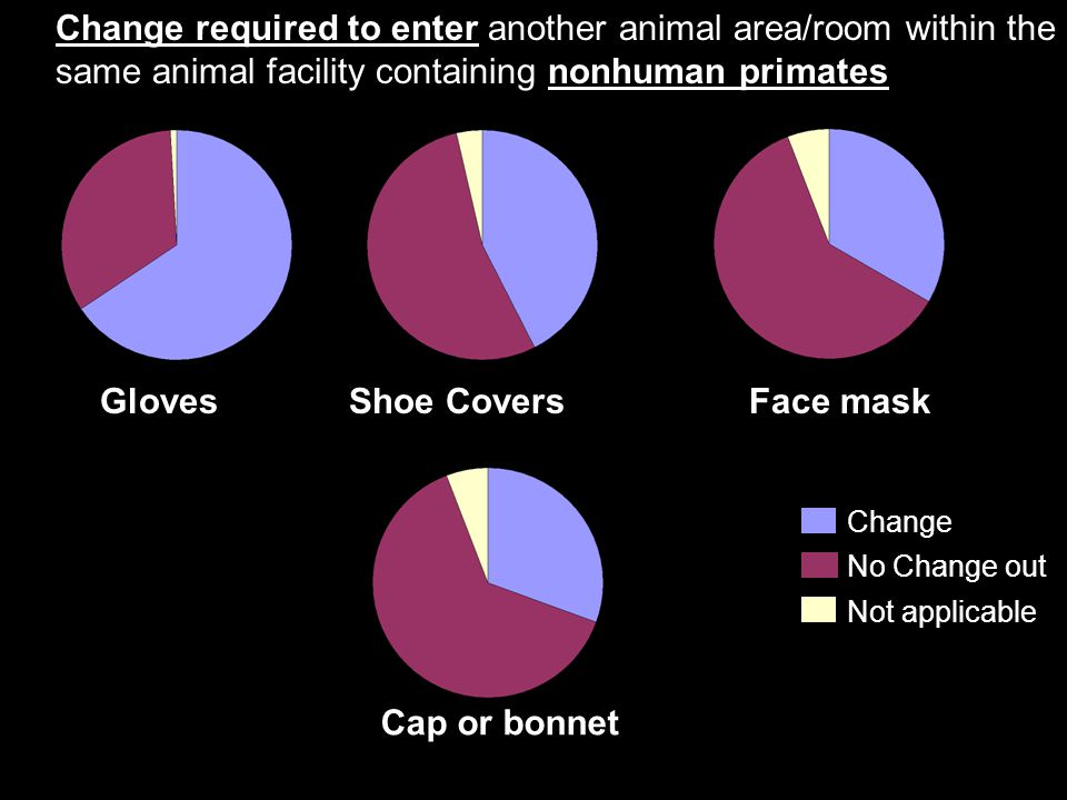 Change required to enter another animal area/room within the same animal facility containing nonhuman primates
