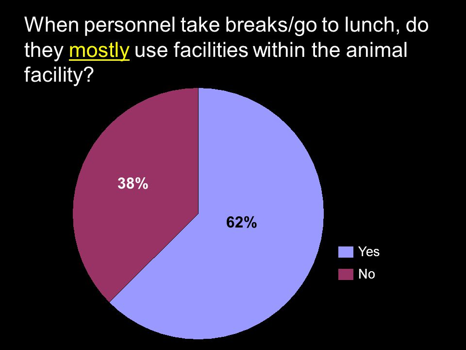 When personnel take breaks/go to lunch, do they mostly use facilities within the animal facility