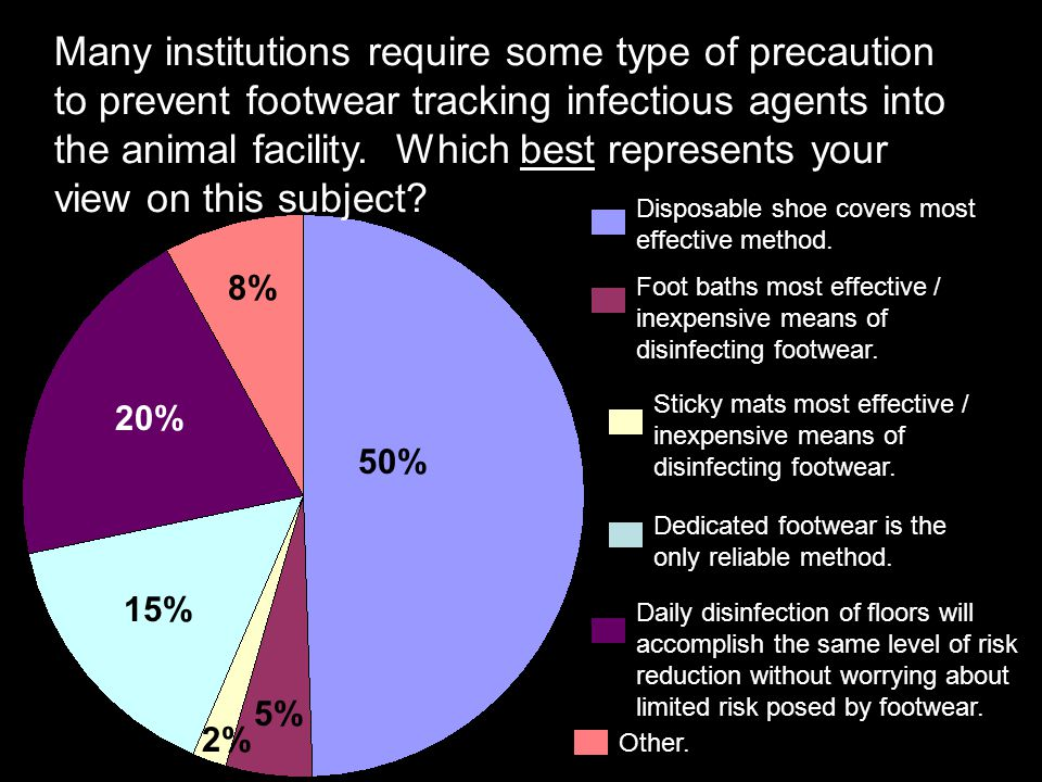 Many institutions require some type of precaution to prevent footwear tracking infectious agents into the animal facility. Which best represents your view on this subject