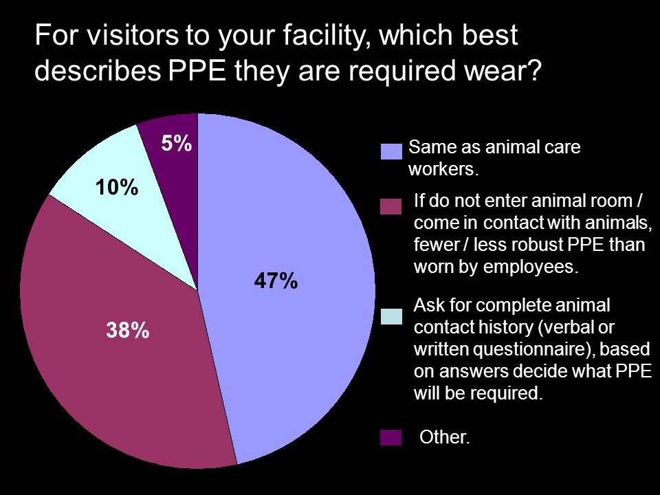 For visitors to your facility, which best describes PPE they are required wear