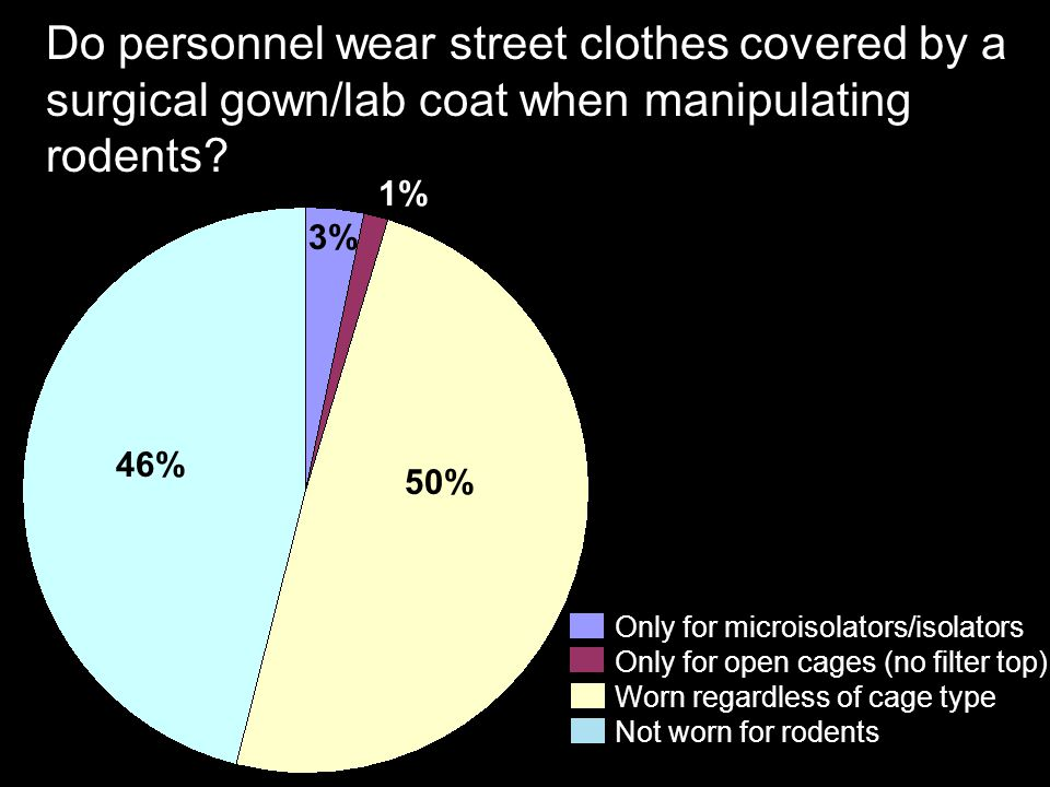 Do personnel wear street clothes covered by a surgical gown/lab coat when manipulating rodents