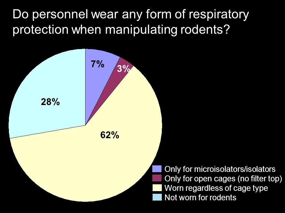 Do personnel wear any form of respiratory protection when manipulating rodents