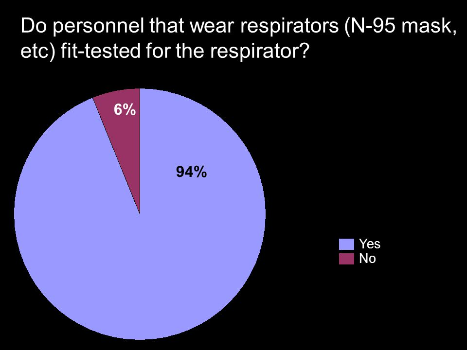 Do personnel that wear respirators (N-95 mask, etc) fit-tested for the respirator