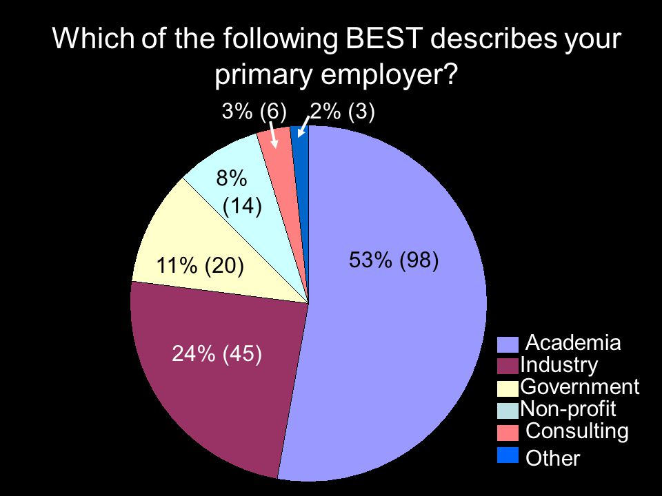 Which of the following BEST describes your primary employer