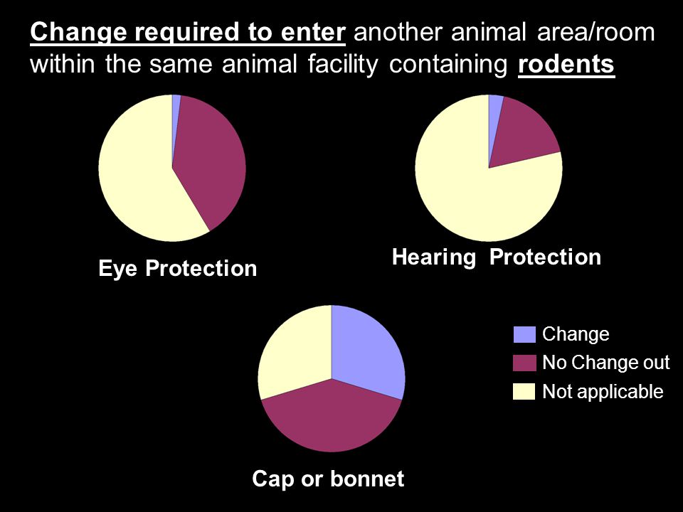 Change required to enter another animal area/room within the same animal facility containing rodents