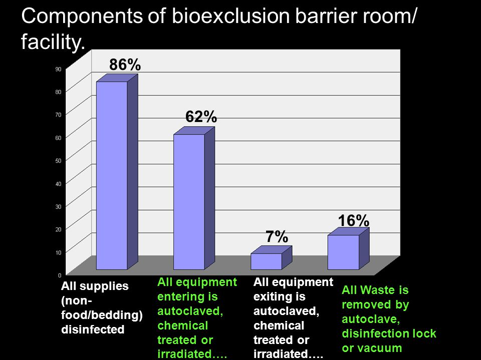 Components of bioexclusion barrier room/ facility.