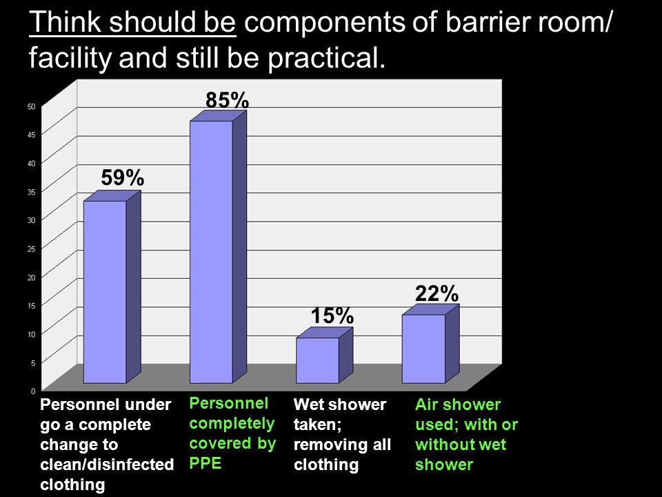 Think should be components of barrier room/ facility and still be practical.