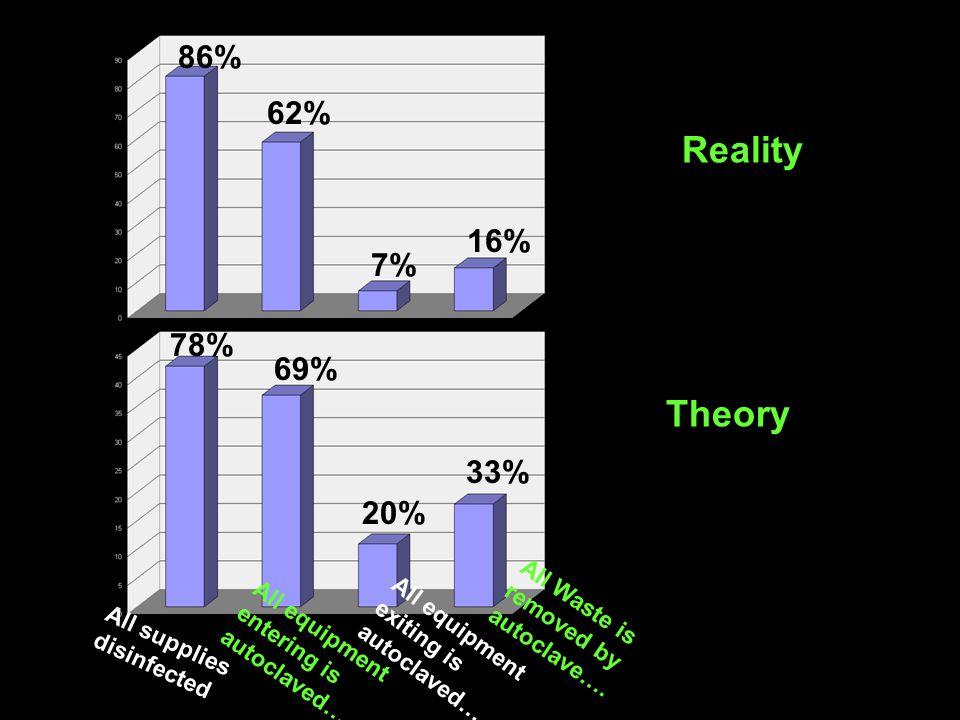 Reality Theory 86% 62% 16% 7% 78% 69% 33% 20%