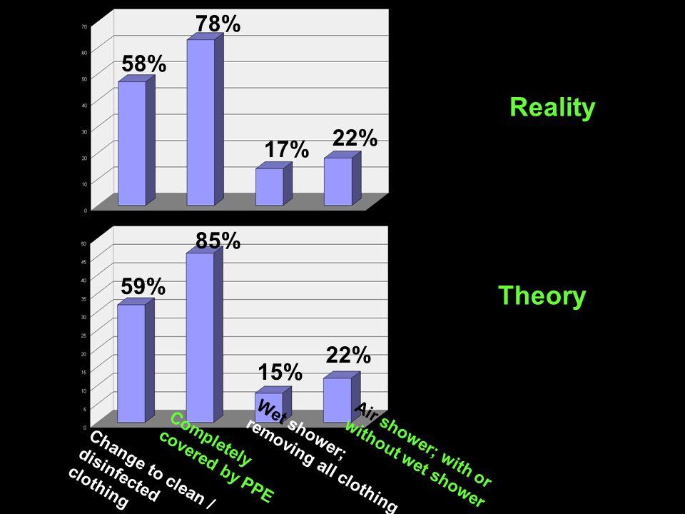 Reality Theory 78% 58% 22% 17% 85% 59% 22% 15%