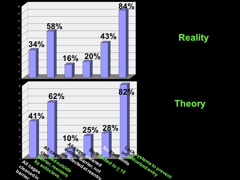 Reality Theory 84% 58% 43% 34% 20% 16% 82% 62% 41% 28% 25% 10%