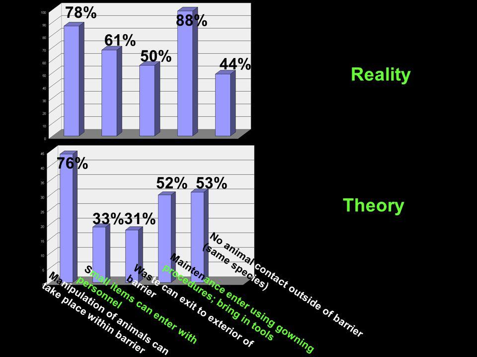 Reality Theory 78% 88% 61% 50% 44% 76% 52% 53% 33% 31%