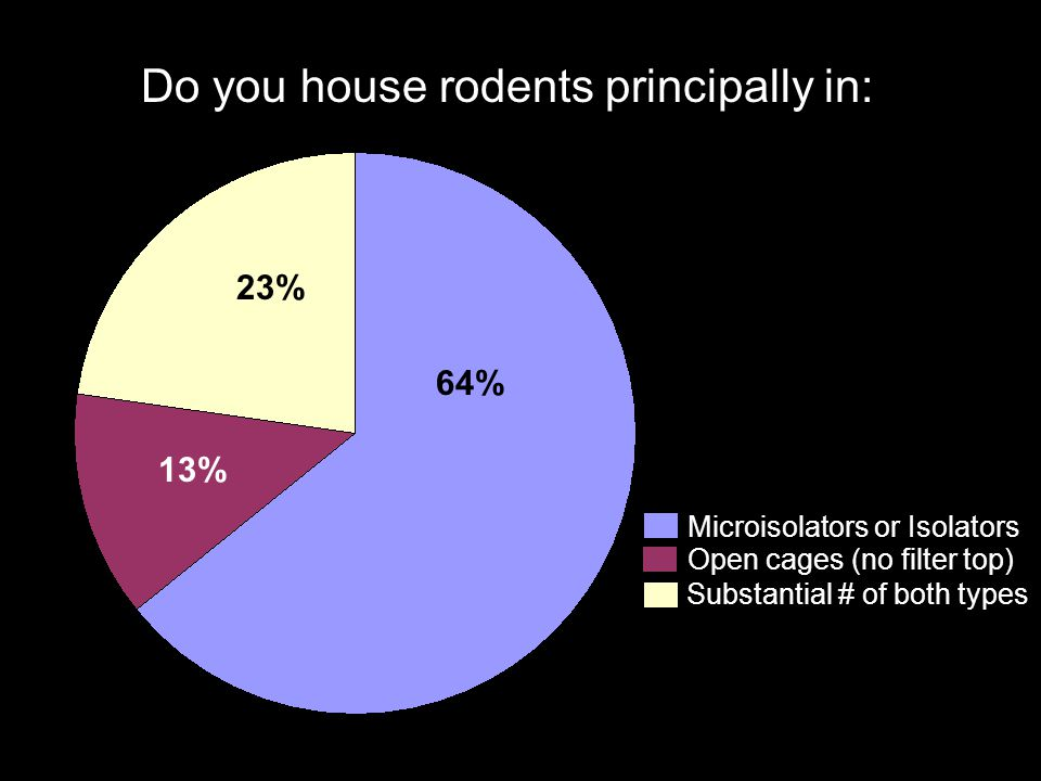 Do you house rodents principally in: