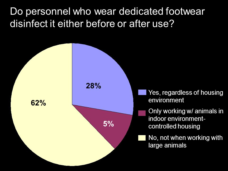 Do personnel who wear dedicated footwear disinfect it either before or after use
