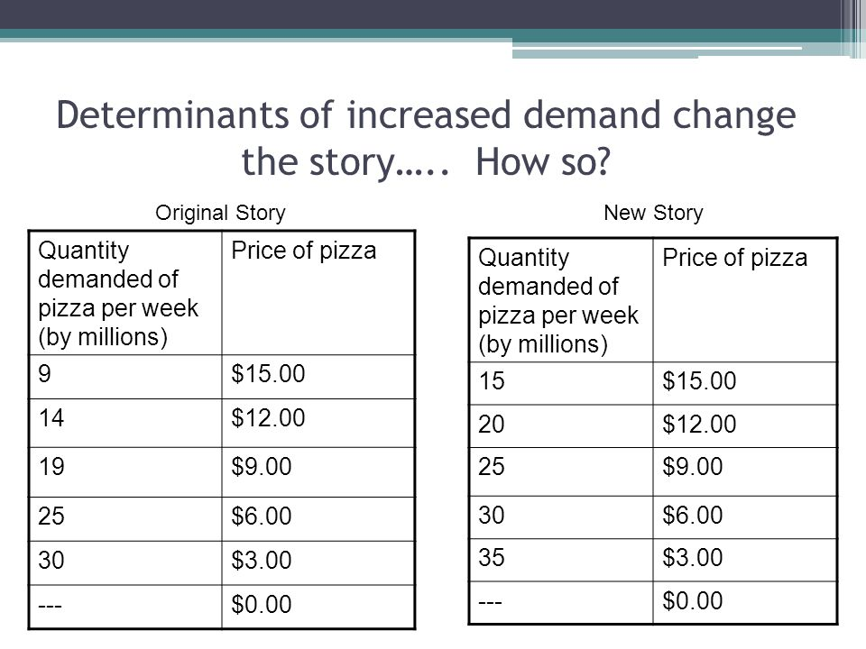 Determinants of increased demand change the story….. How so