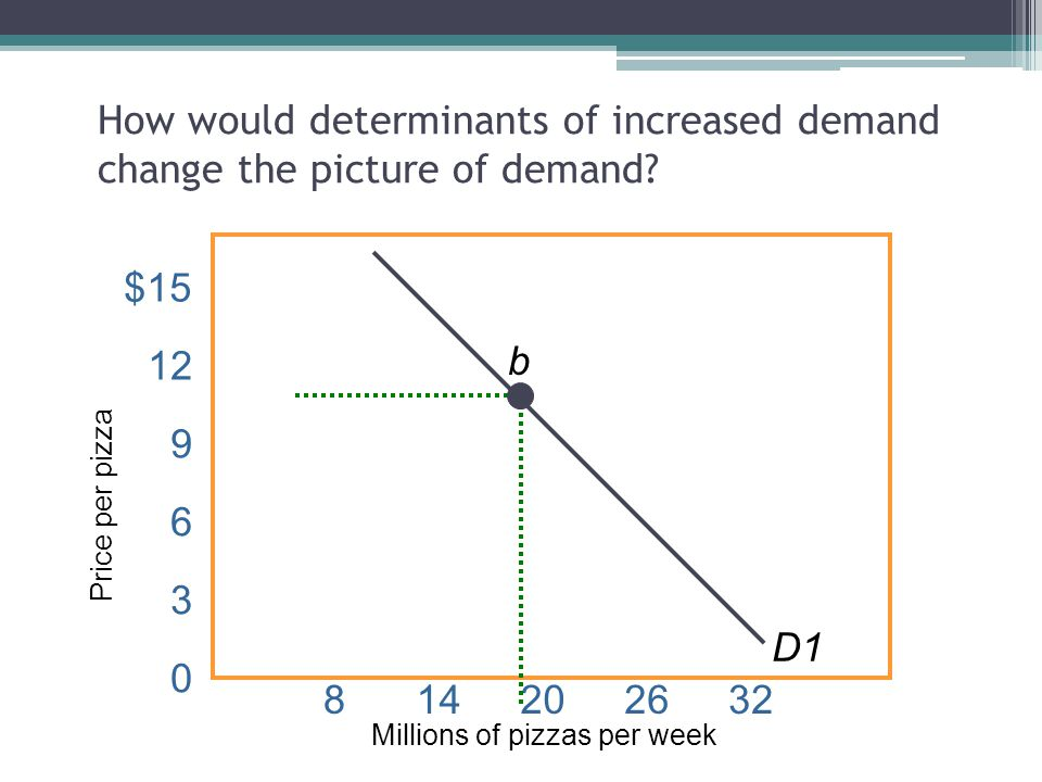How would determinants of increased demand change the picture of demand