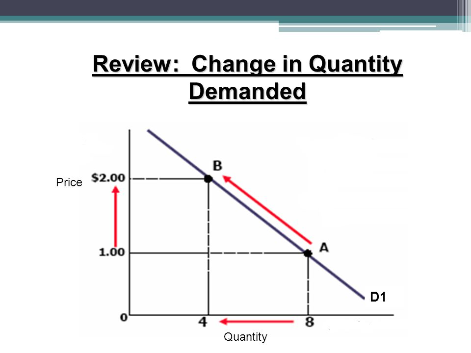 Review: Change in Quantity Demanded