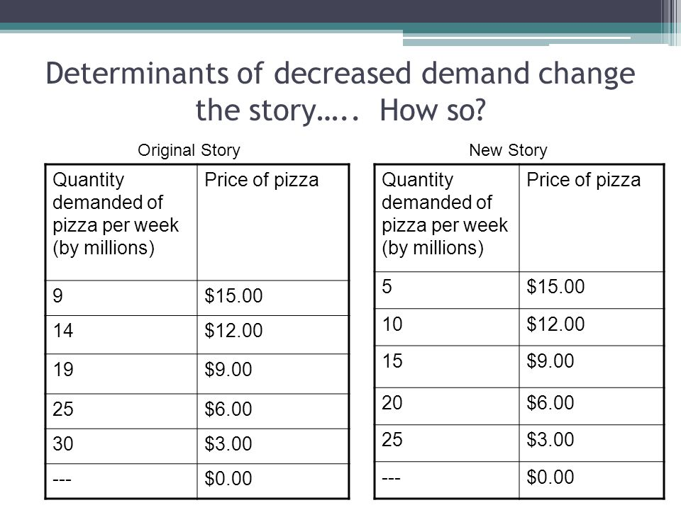 Determinants of decreased demand change the story….. How so