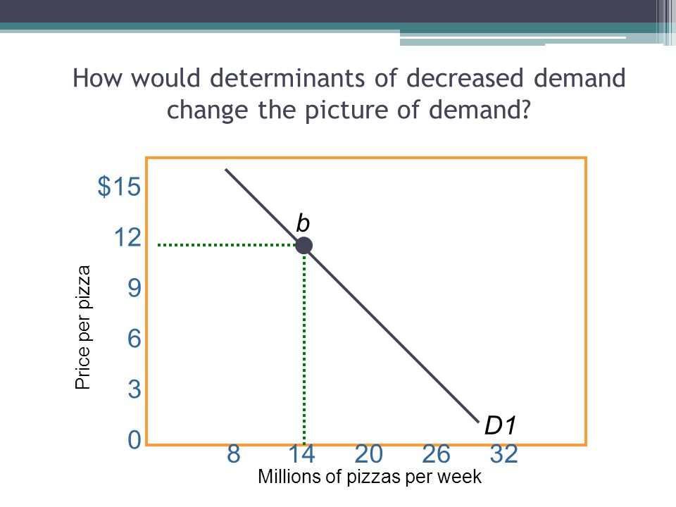 How would determinants of decreased demand change the picture of demand