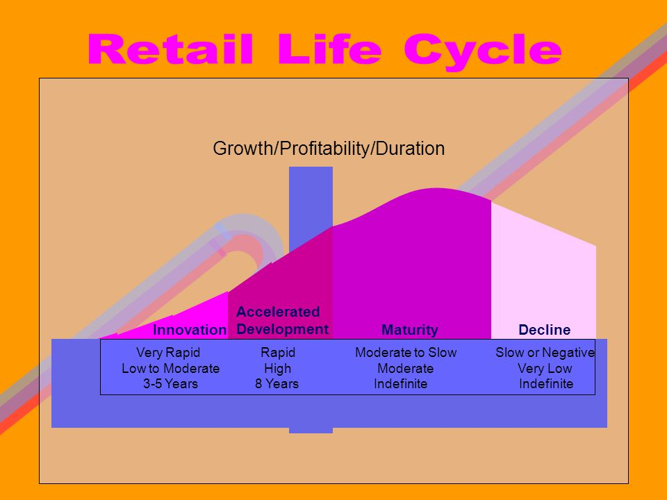 Retail Life Cycle Growth/Profitability/Duration L Maturity Innovation
