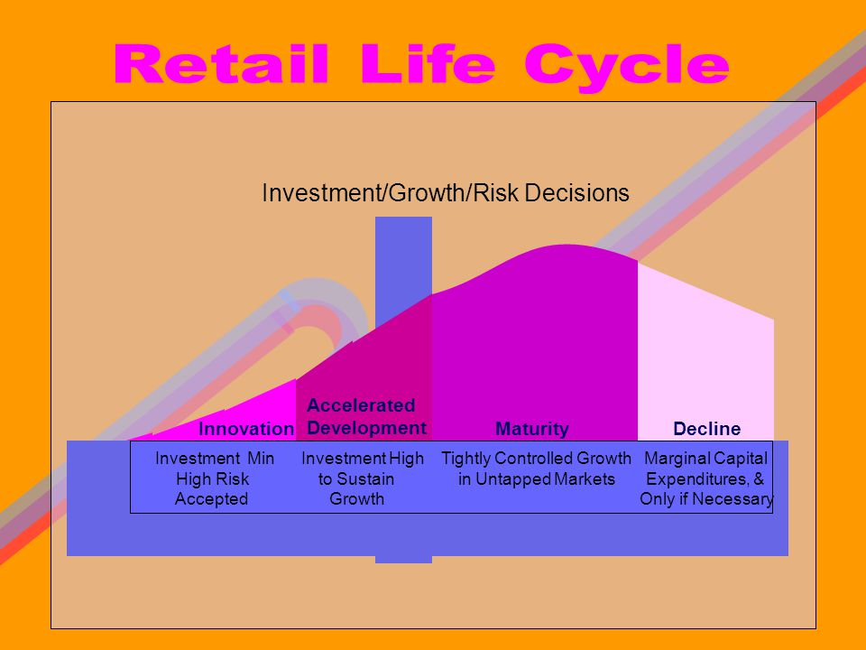 Retail Life Cycle Investment/Growth/Risk Decisions L Maturity