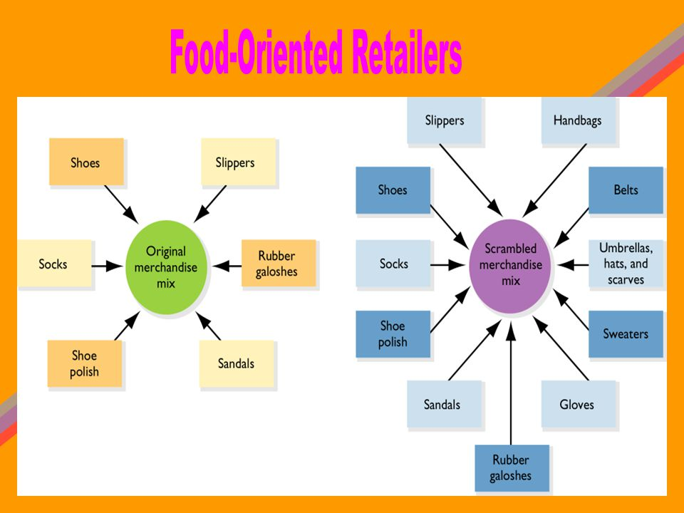 Food-Oriented Retailers