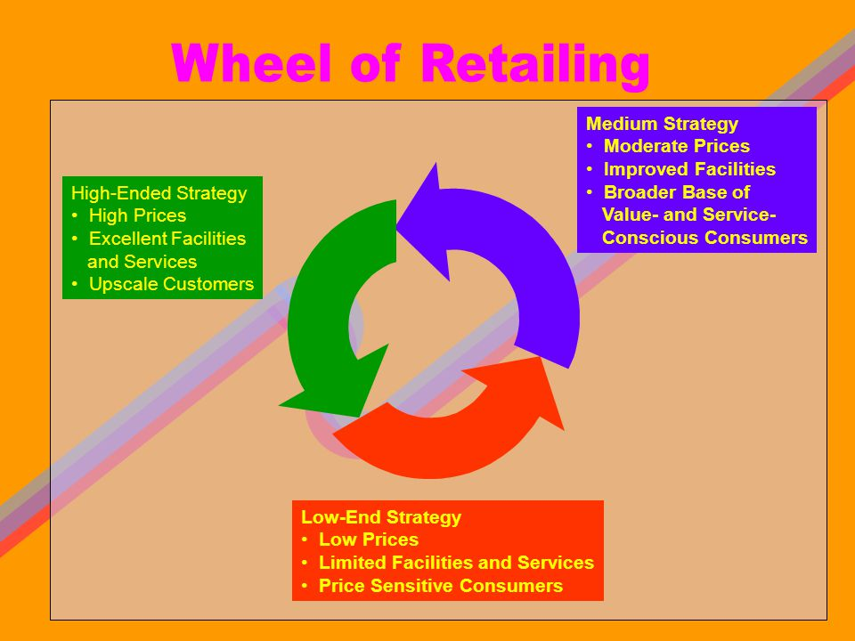 Wheel of Retailing Medium Strategy Moderate Prices Improved Facilities