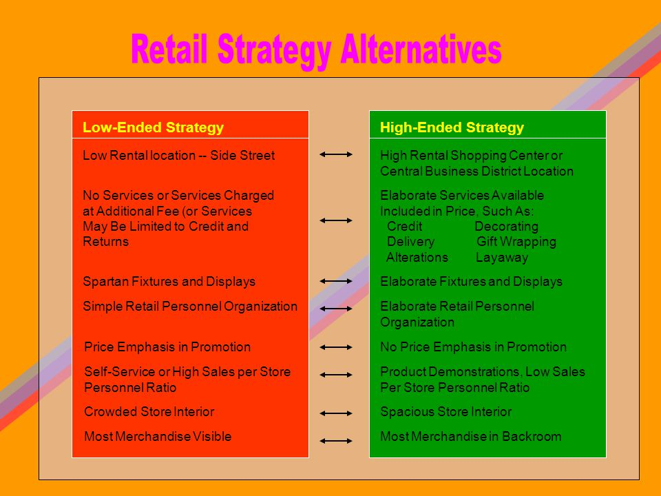Retail Strategy Alternatives