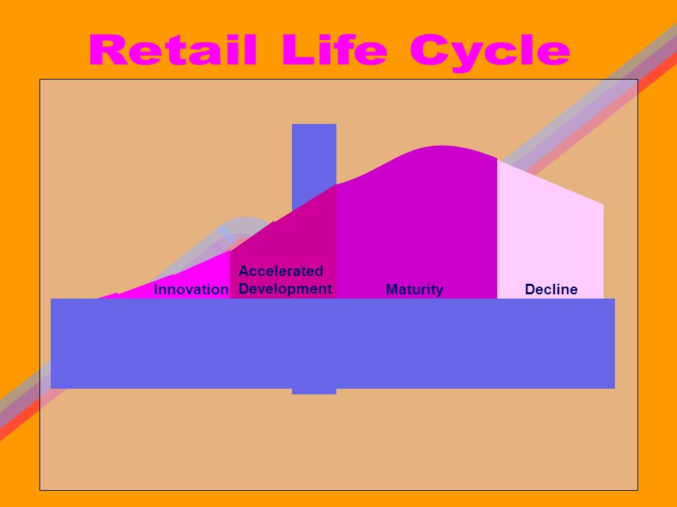 Retail Life Cycle Maturity Decline Accelerated Development Innovation