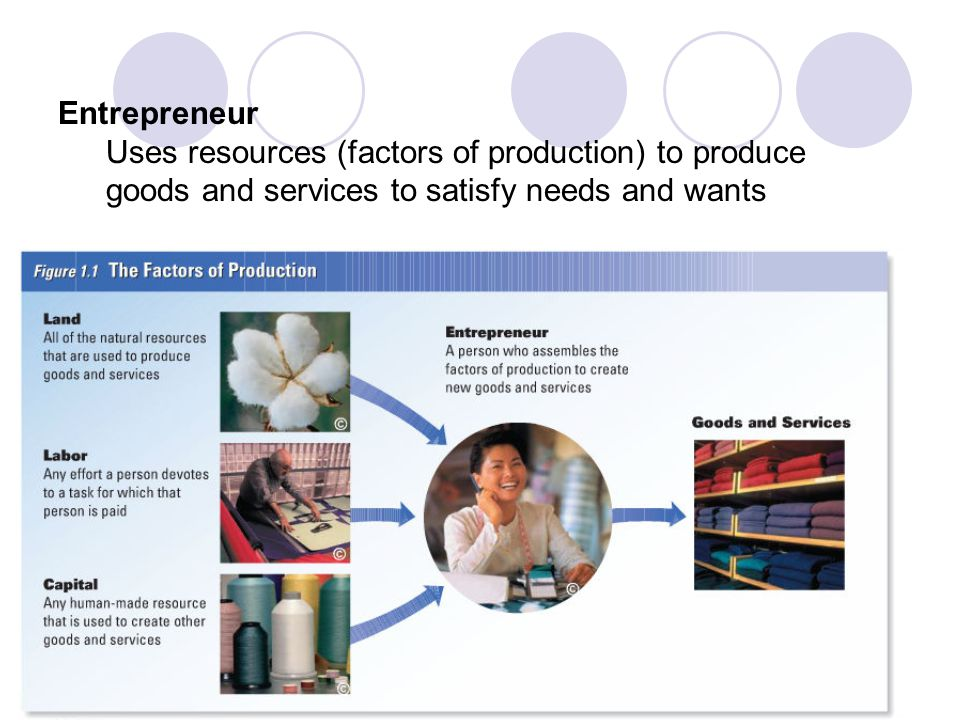 Entrepreneur Uses resources (factors of production) to produce goods and services to satisfy needs and wants.
