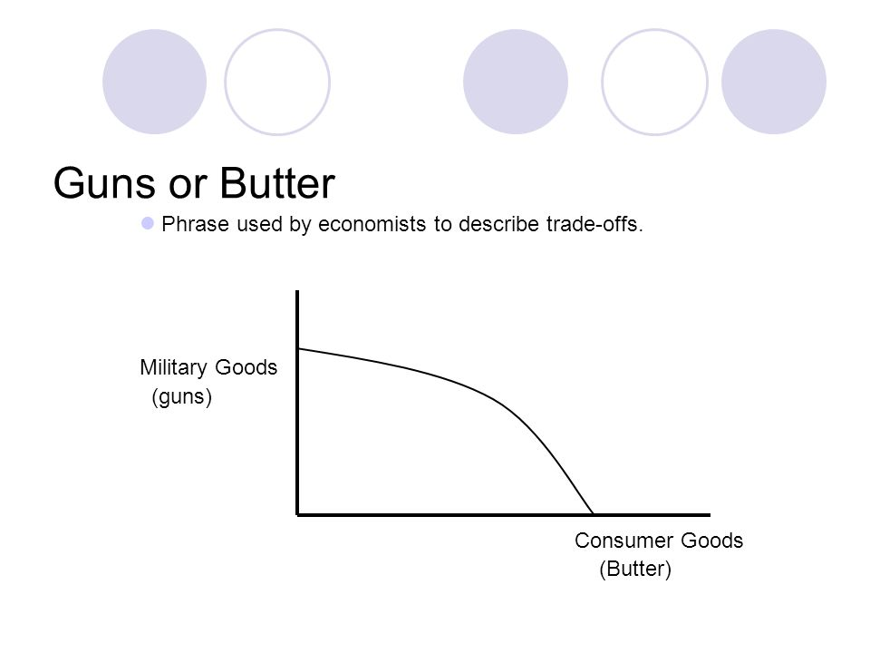 Guns or Butter Phrase used by economists to describe trade-offs.