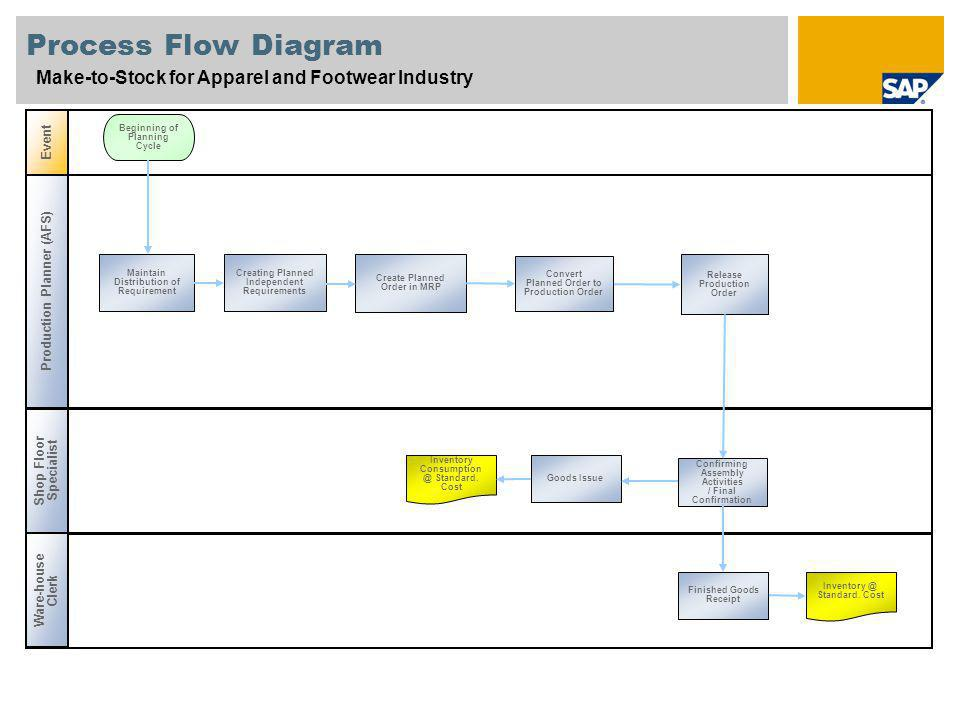 Process Flow Diagram Make-to-Stock for Apparel and Footwear Industry