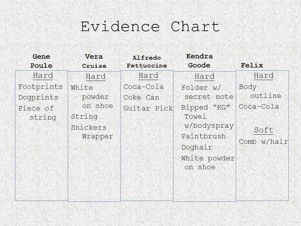 Evidence Chart Hard Hard Hard Hard Hard Soft Gene Poule Vera