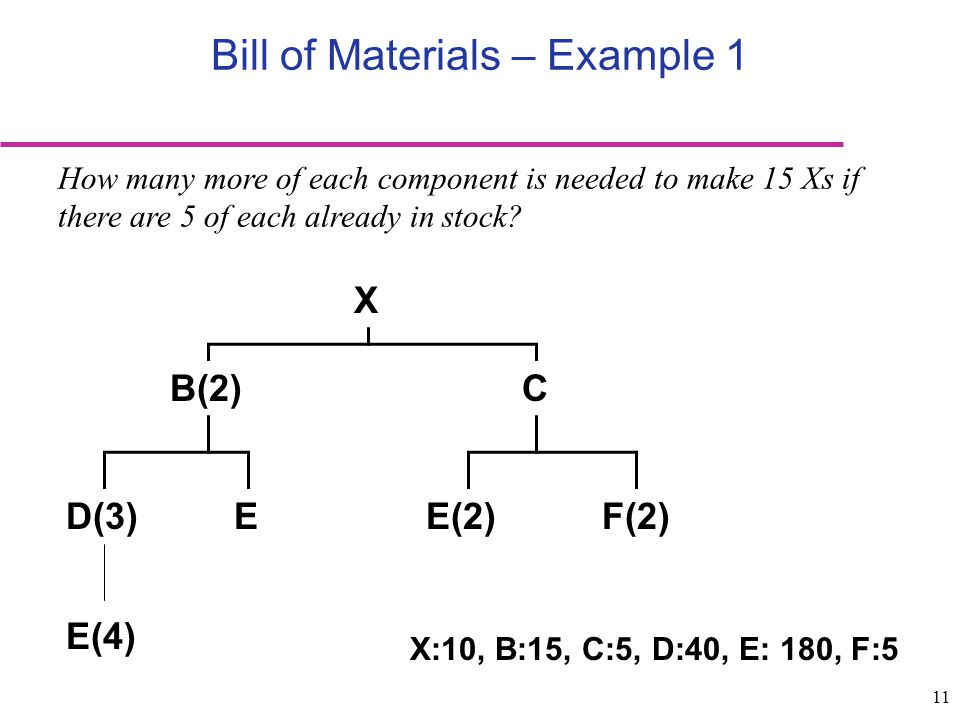 Bill of Materials – Example 1