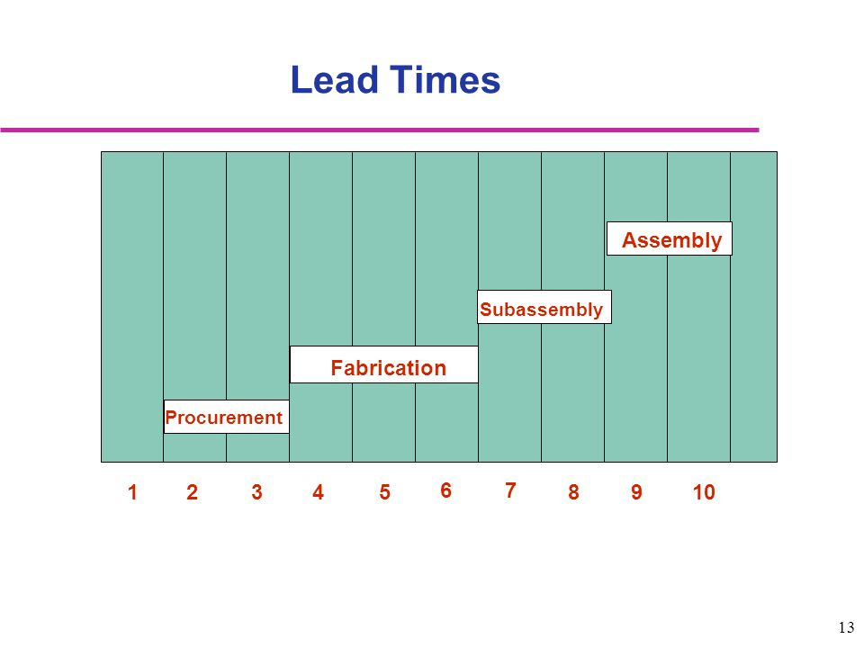 Lead Times 1 2 3 4 5 6 7 8 9 10 Fabrication Assembly Subassembly