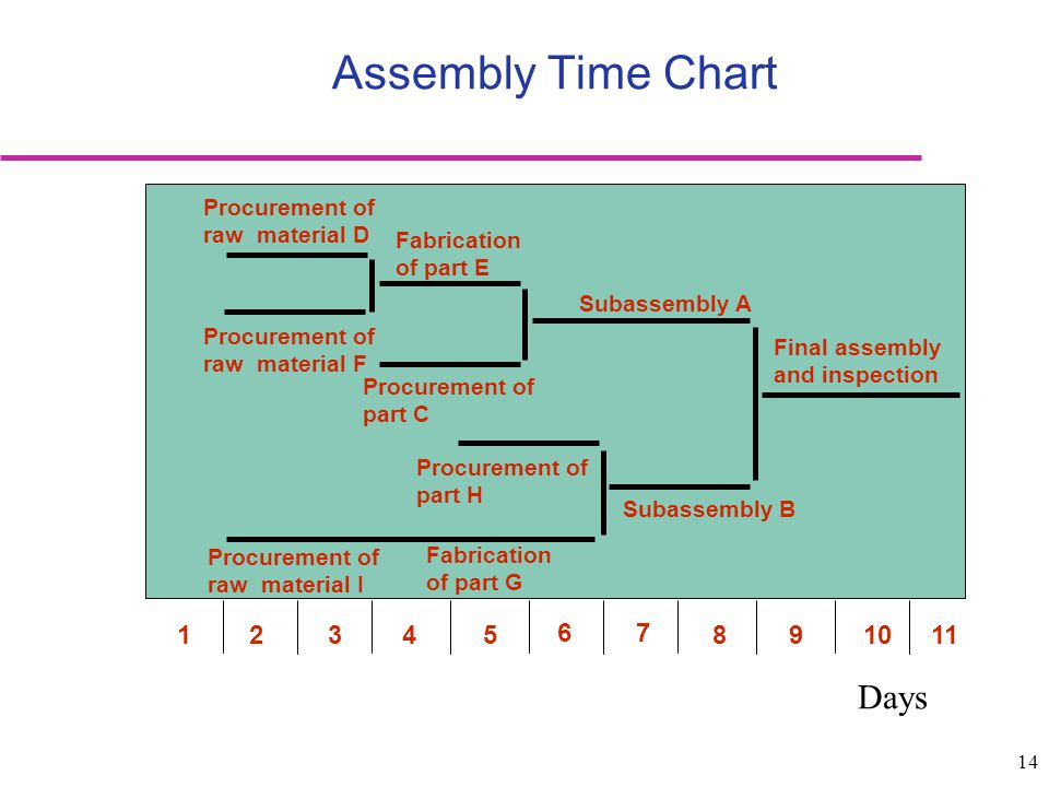 Assembly Time Chart Days 1 2 3 4 5 6 7 8 9 10 11 Procurement of
