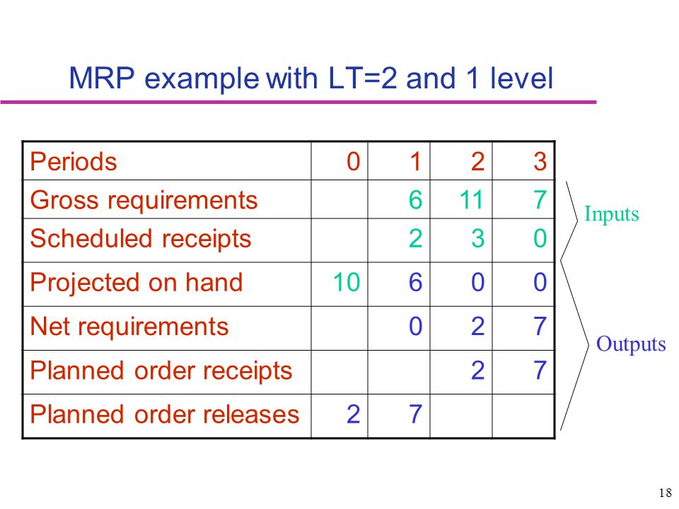 MRP example with LT=2 and 1 level