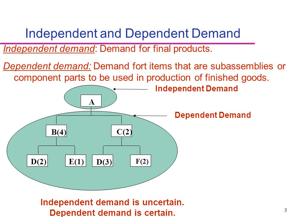 Independent and Dependent Demand