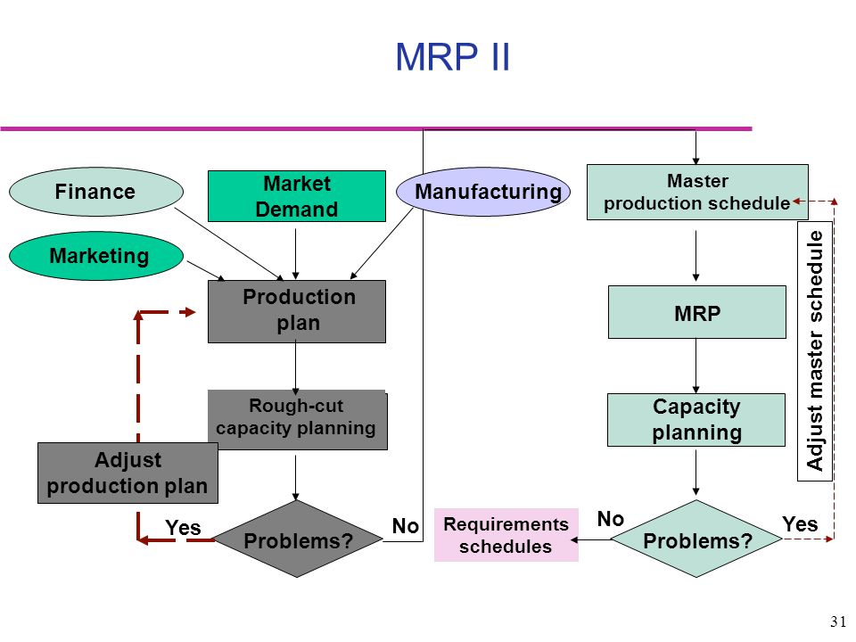 MRP II Market Demand Production plan Problems Yes No Finance
