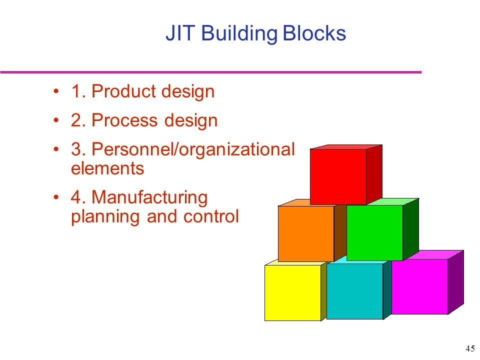 JIT Building Blocks 1. Product design 2. Process design