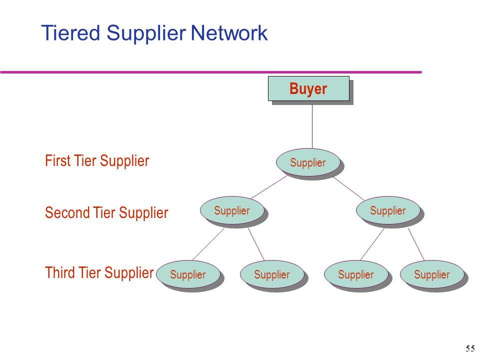 Tiered Supplier Network
