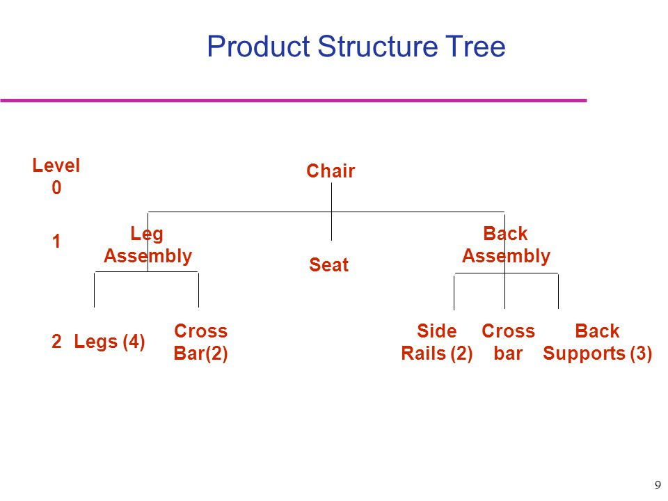 Product Structure Tree