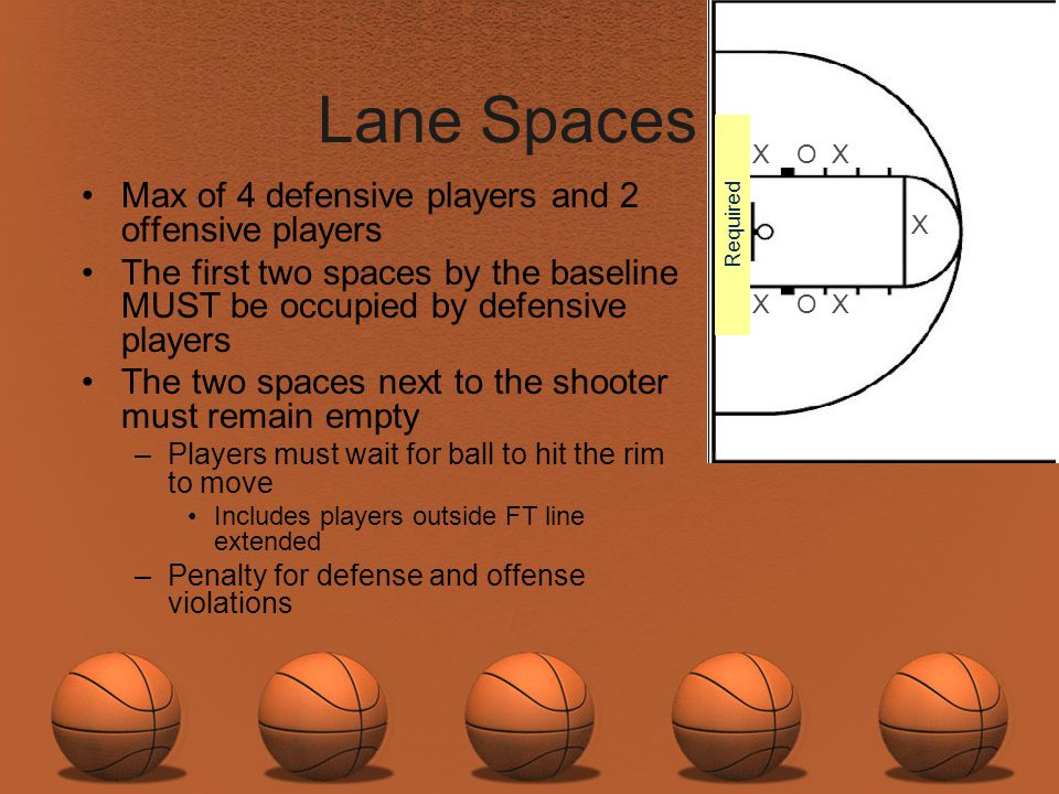 Lane Spaces Max of 4 defensive players and 2 offensive players