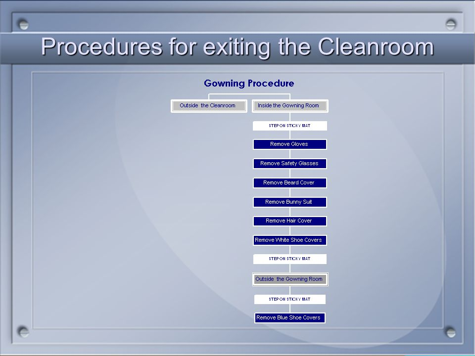 Procedures for exiting the Cleanroom