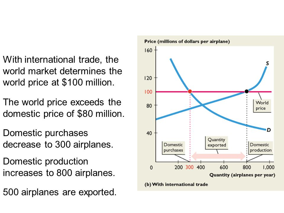 19.2 THE GAINS FROM TRADE With international trade, the world market determines the world price at $100 million.